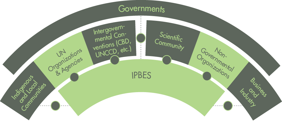Get involved with IPBES