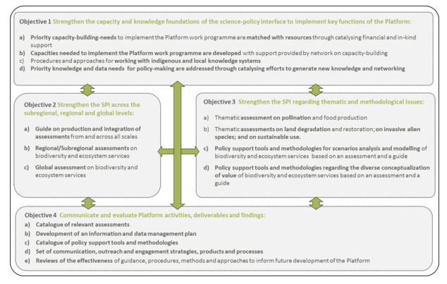 A summary of the rationale and utility of the objectives and deliverables and their interlinkages